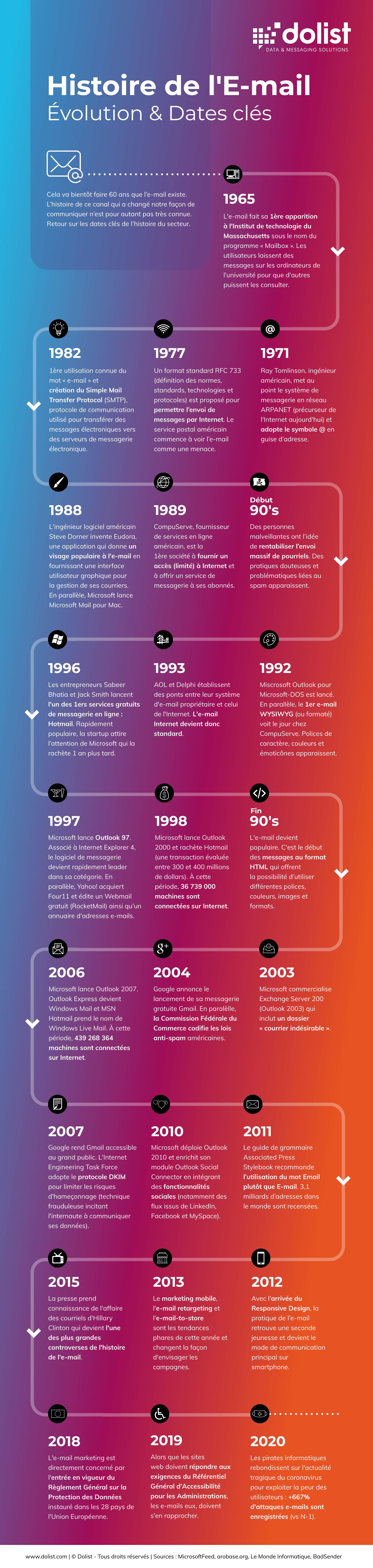 Infographie Histoire de l'E-mail : Évolution & Dates clés