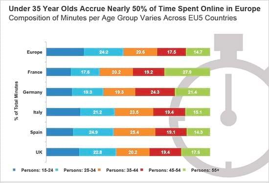 chiffres clés internet 2013