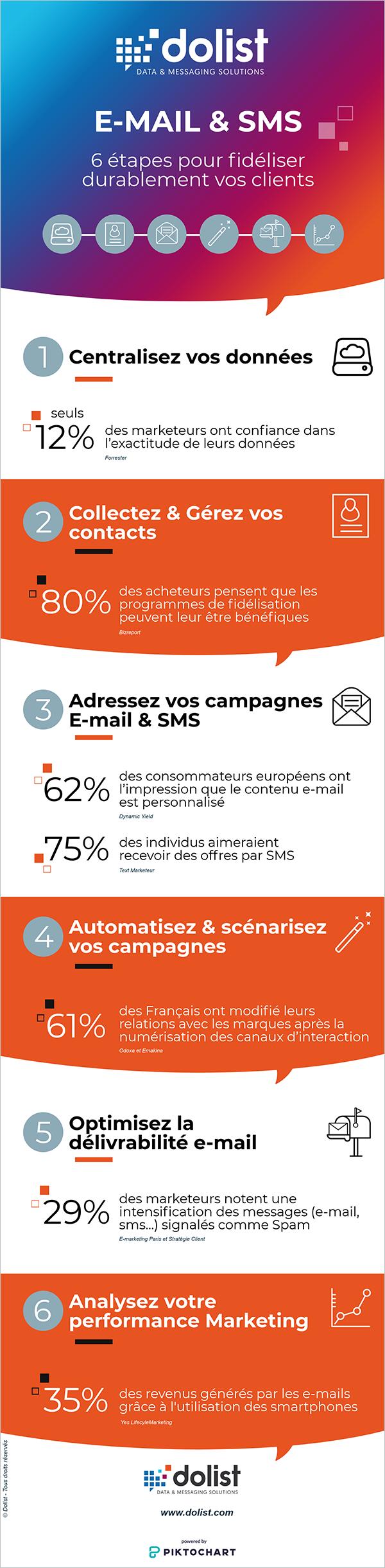 Infographie : 6 steps pour fidéliser vos clients grâce à l'e-mail marketing