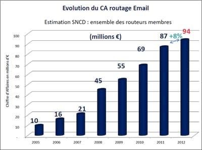 +8% de CA, +17% de clients… Le marché n'a pas fini sa croissance