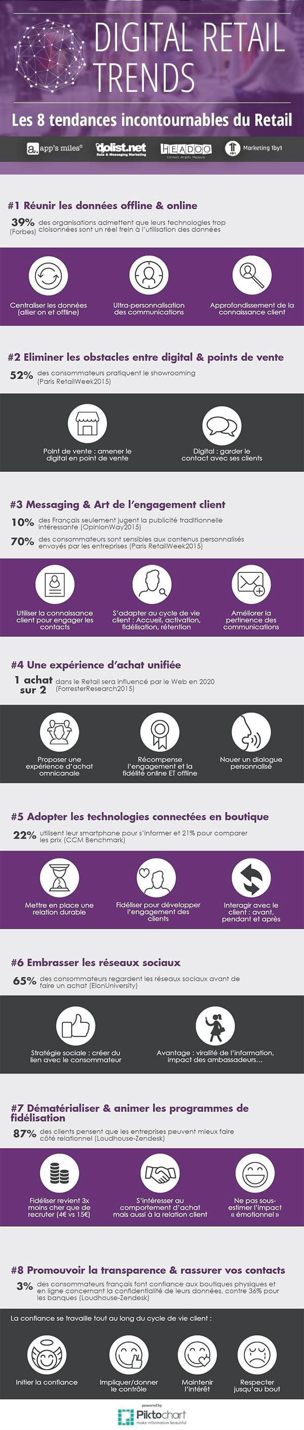 Retail & Digital : Découvrez les 8 tendances incontournables