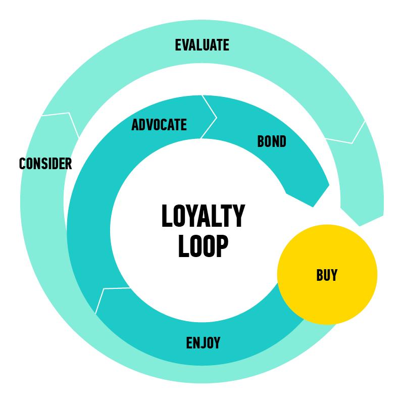 Loyalty Loop