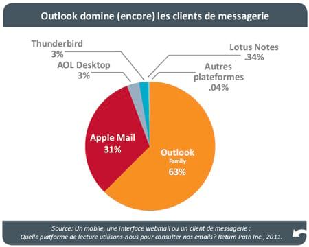 Consultation des e-mails : la tendance mobile se confirme