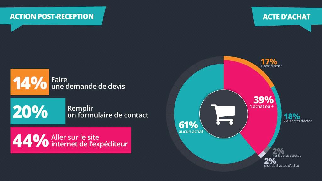 Les e-mails de prospection sont générateurs d'actions pour 78% des professionnels