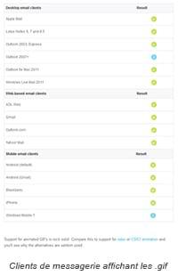 Visuels dans un e-mail : quel comportement des utilisateurs ?