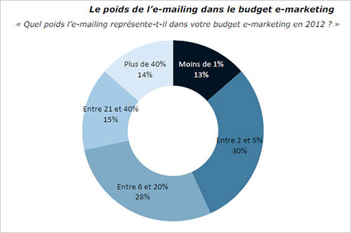 budget-frequence-evolution-email-marketing-1