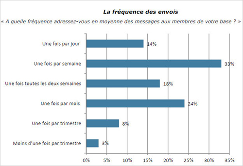 budget-frequence-evolution-email-marketing-3