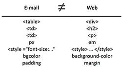 Encodages HTML E-mail & Web : frères… éloignés !