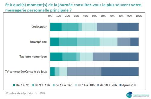 """""""Etude EMA 2012 : les internautes français face à l'e-mail"""""""