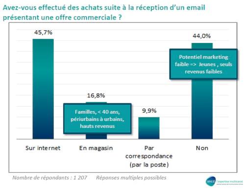 Etude EMA 2012 : les internautes français face à l'e-mail