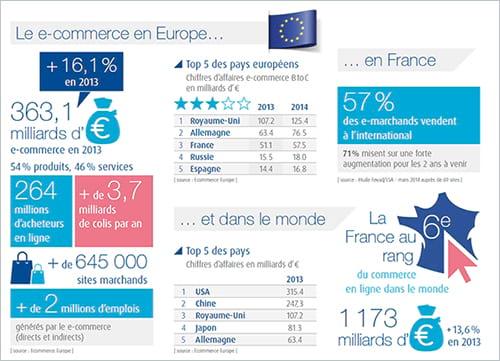 E-commerce et chiffres clés : les évolutions du marché