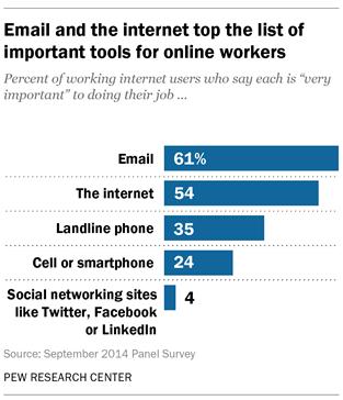 L'e-mail considéré comme l'outil de prédilection des professionnels américains