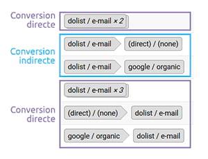 Quels sont les KPIs à suivre absolument en e-mail ?