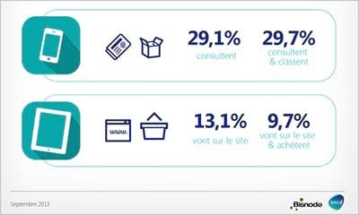 29% consultent uniquement et quasi 30% trient leurs e-mails seulement