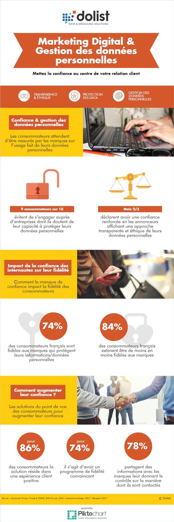 Chiffres clés : La confiance au cœur des attentes des consommateurs