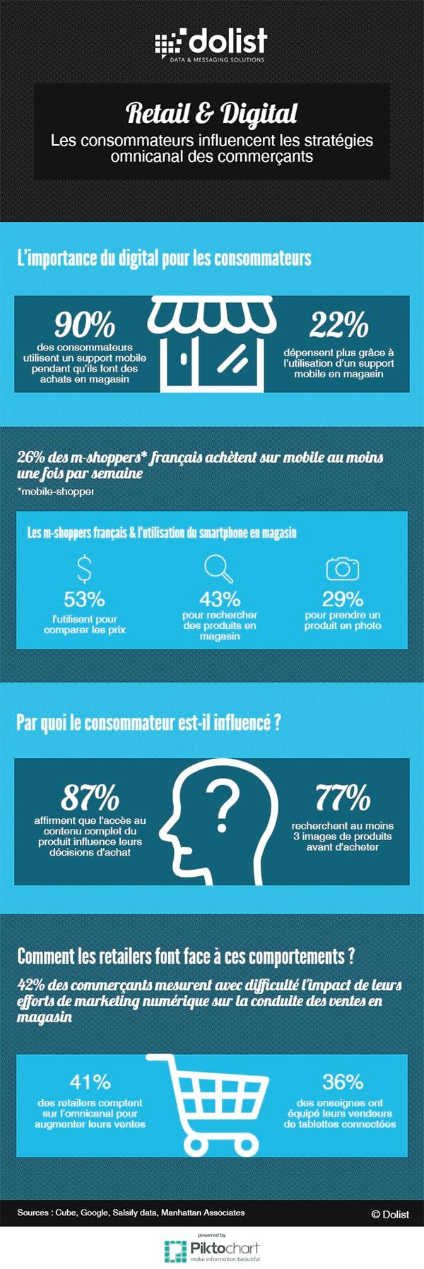 Chiffres clés : Retail, digital, e-commerce & comportements clients