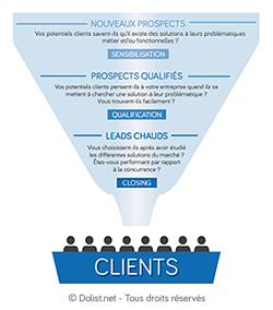 Votre programme relationnel prend-il en compte votre cycle de vie client ?