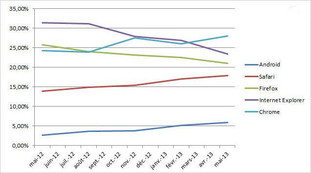 marché-navigateurs-2013