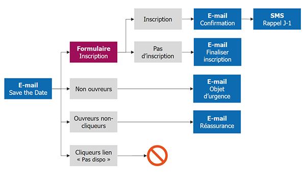 2 scénarios pour alimenter votre relation client grâce au Marketing Automation
