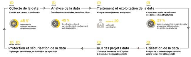 Les entreprises françaises manquent de maturité face à l'exploitation des données