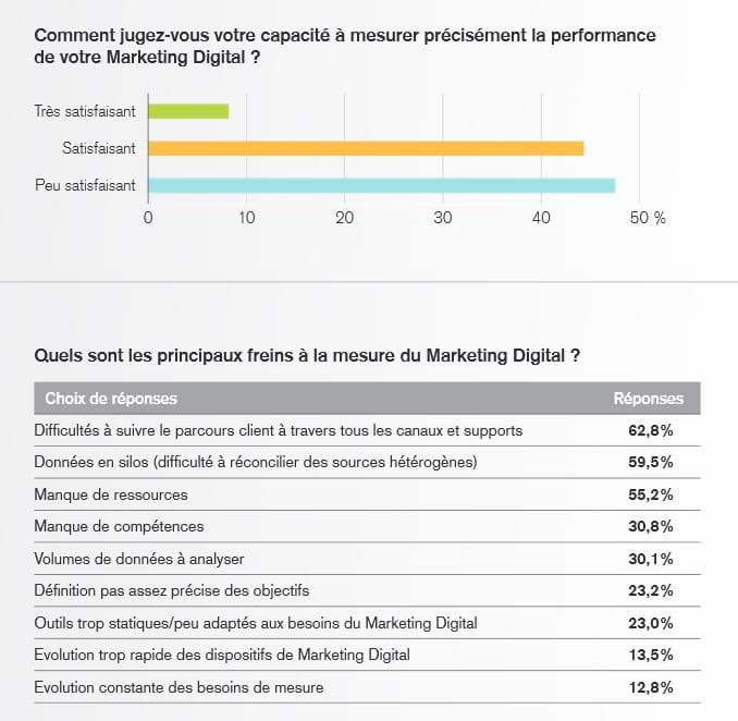 mesure-marketing-digital