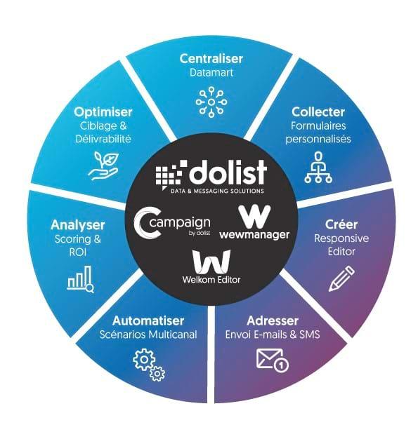 Dolist présente sa nouvelle suite technologique !