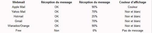 Résultats de tests non exhaustifs de réception et d'affichage de messages dont les objets intègrent des caractères spéciaux