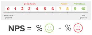 Qualité de la relation client : vos clients sont-ils satisfaits ?