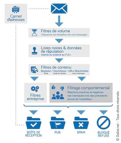 Délivrabilité & E-mail Marketing : « Tout le succès d'une opération réside dans sa préparation »