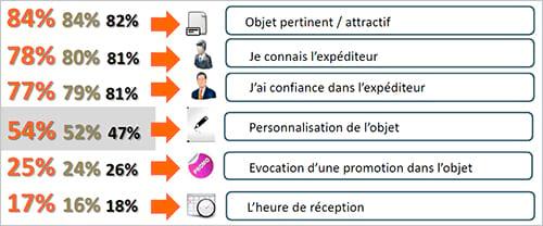 Etude EMA B2B 2014 : les professionnels français face aux e-mails publicitaires
