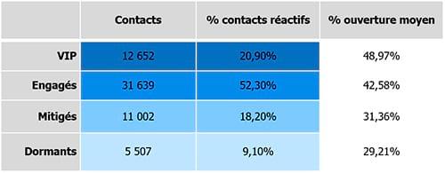 Cas client Scoring : la Méridionale fidélise plus finement ses clients