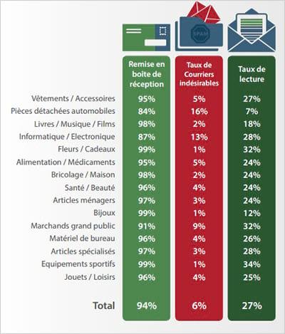 Un taux de lecture record pour les grandes enseignes en ligne