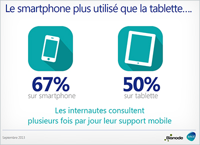 Le smartphone est le support mobile le plus utilisé pour la consultation des e-mails chez 67% d'internautes
