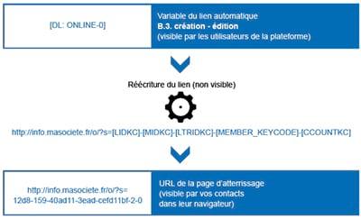 Plateforme Dolist-V8 : La syntaxe de vos liens automatiques évolue !