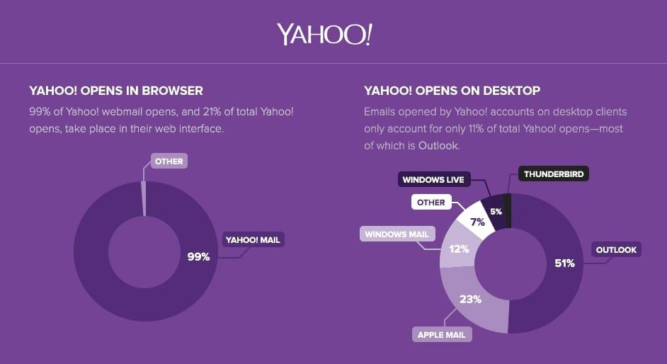 Chez les utilisateurs d'adresses Yahoo!, 99% des ouvertures se font sur le Webmail Yahoo!