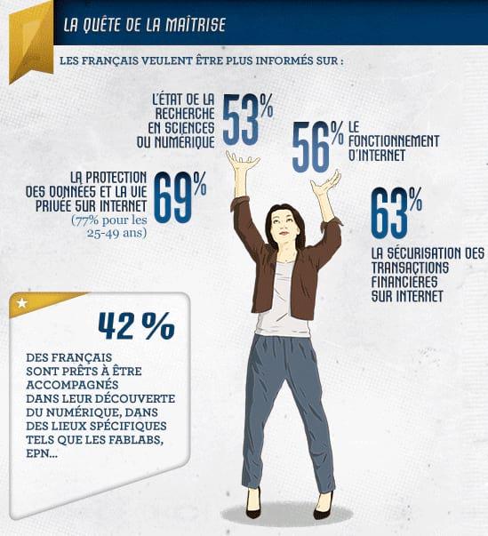 42% des Français sont prêts à être accompagnés dans leur découverte du numérique