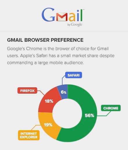 Chez les utilisateurs d'adresses Gmail, 56% des consultations se font sous Chrome