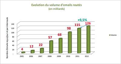 Vers un ralentissement des volumes d'e-mails routés