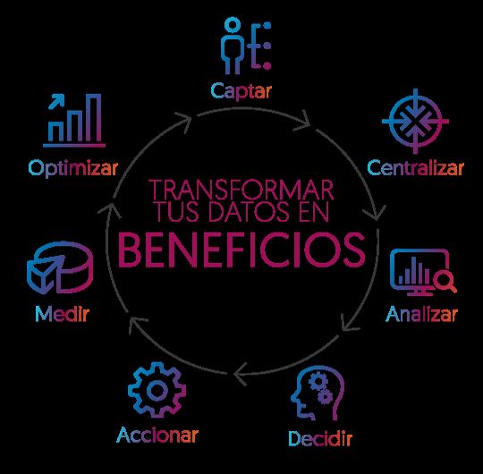 Nuestro objetivo : Transformar tus datos en beneficios