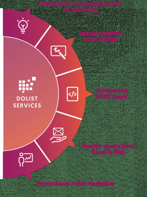 Servicios de Marketing multiplataforma