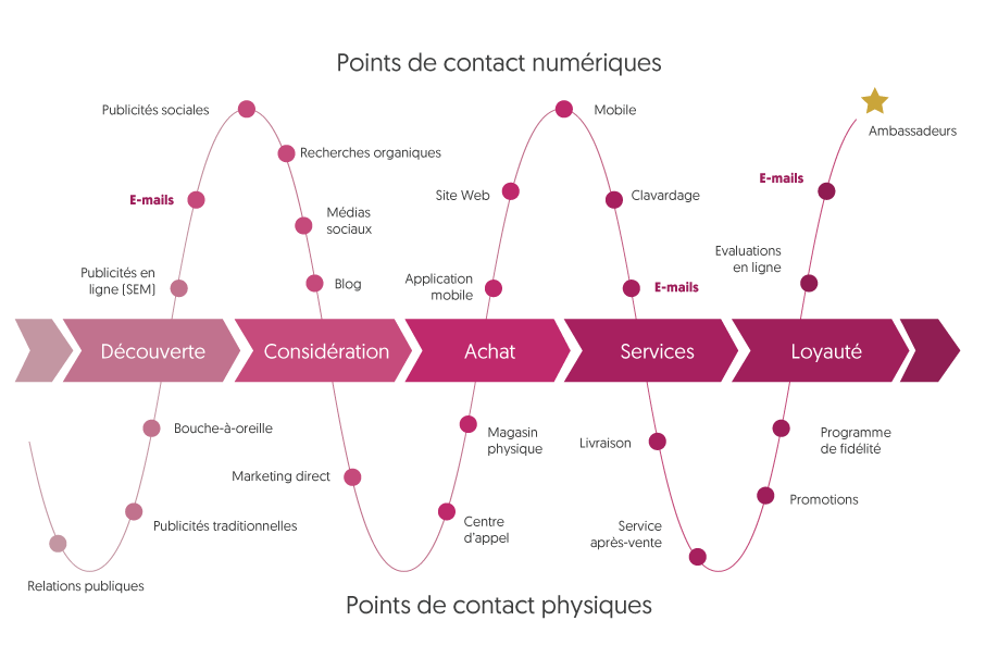 Ejemplo de un Customer Journey Map