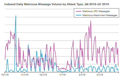 Rapport Proofpoint : tendance du type d'attaque quotidienne
