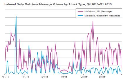 Informe de prueba: tendencia del tipo de ataque diario