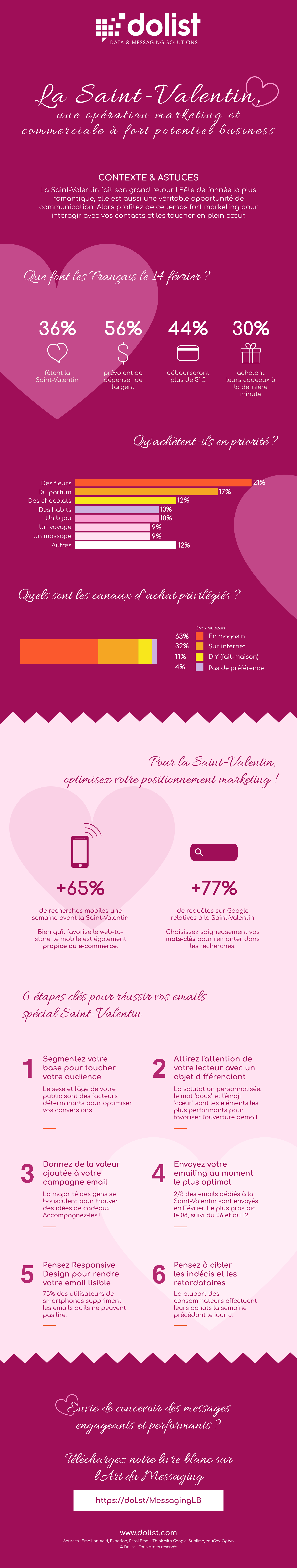 Infographie Saint-Valentin
