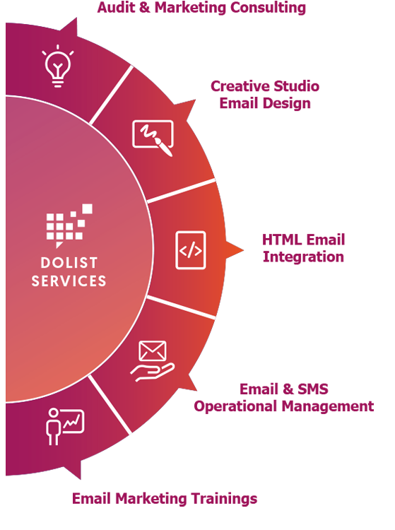 Marketing multi-technology services by Dolist