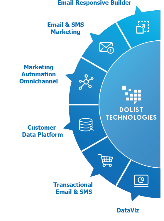 Marketing Technologies by Dolist