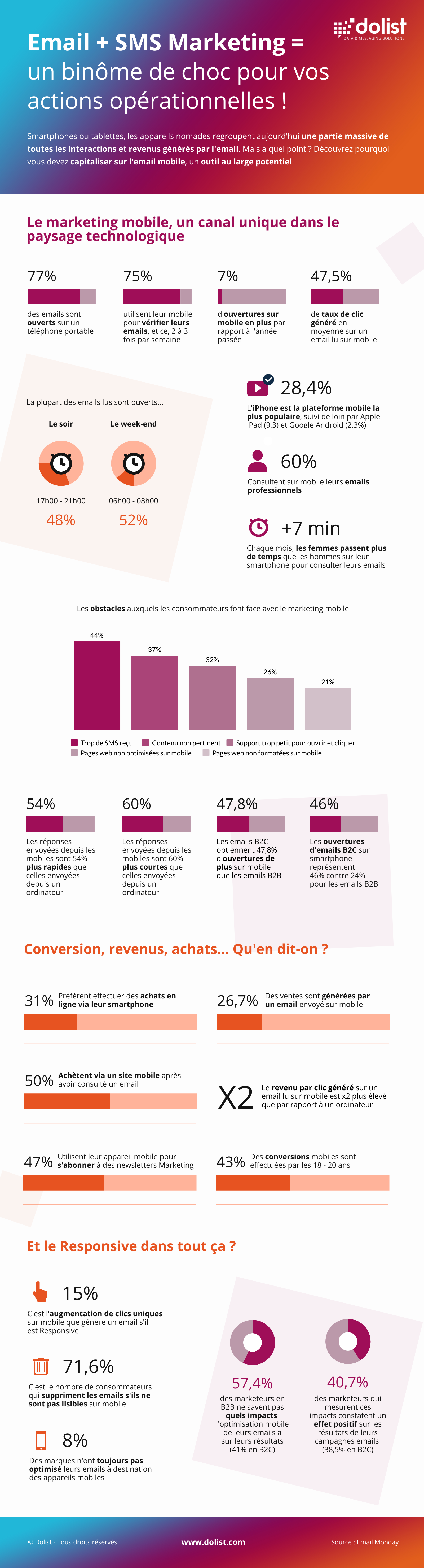 Infographie Email & SMS Marketing