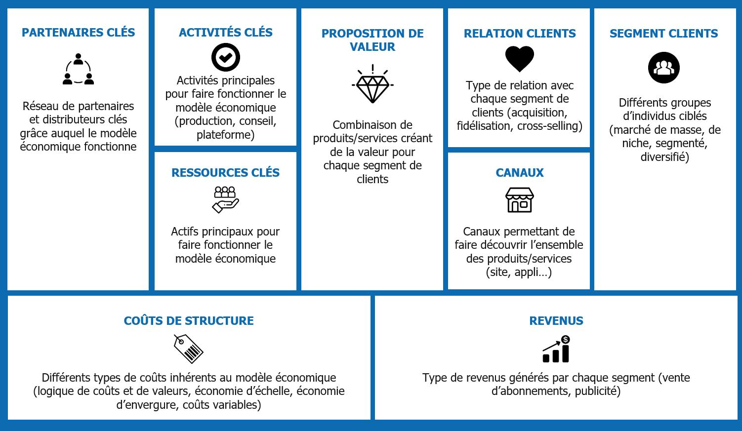 Vue d'ensemble d'une stratégie fondée sur un Business Canvas