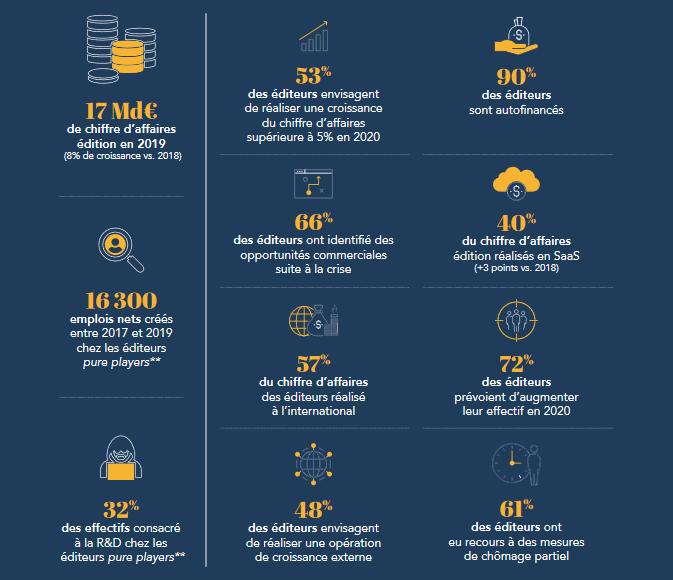 Les chiffres clés 2020 du secteur de l'édition de logiciels