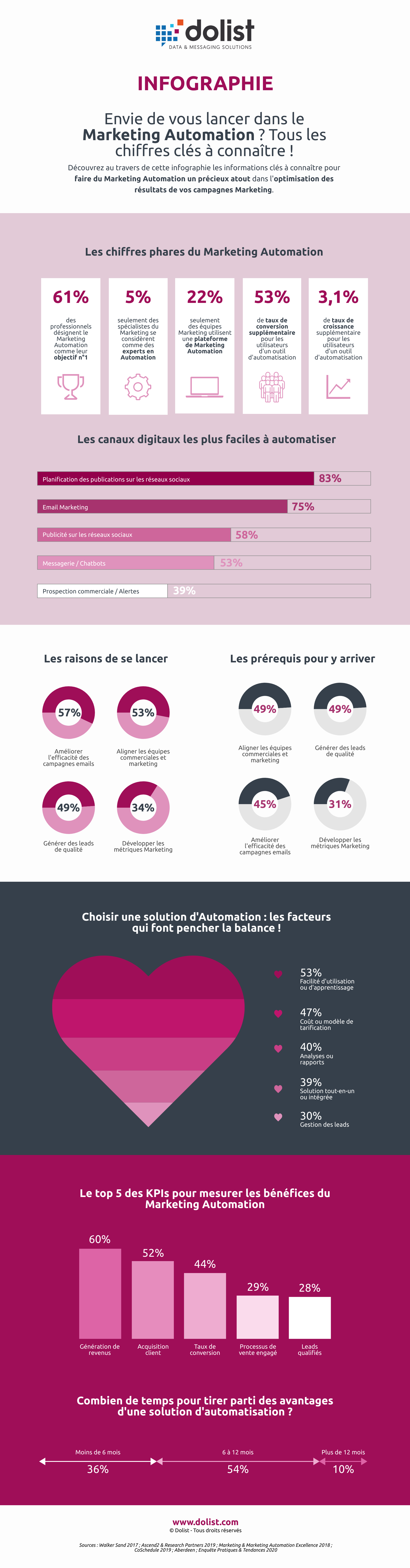 Infographie Marketing Automation